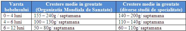 tabel1 Cresterea in greutate a bebelusului in primul an de viata
