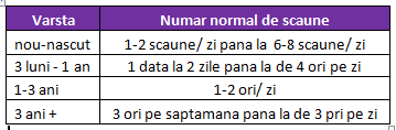 numar normal scuane pe zi2 Constipatia la copii