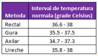 temperatura normala a corpului 200x116 Febra la copii